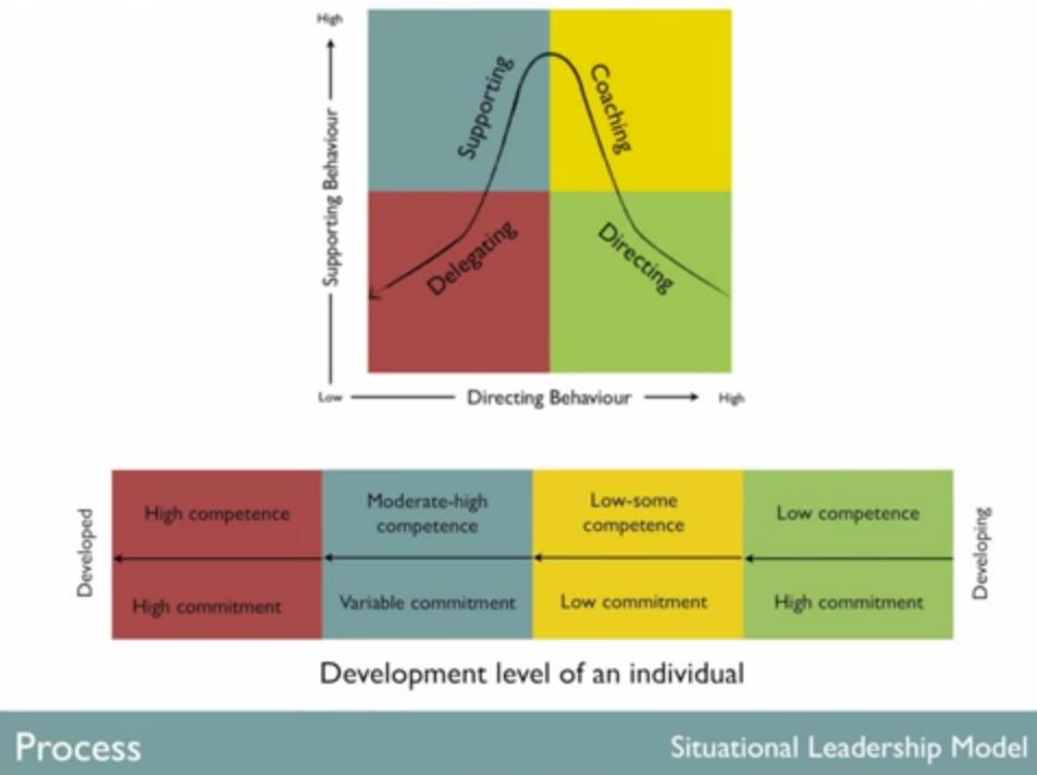 Teams: building, managing, leading, performing