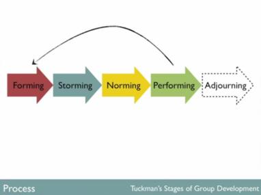 tuckmans model
