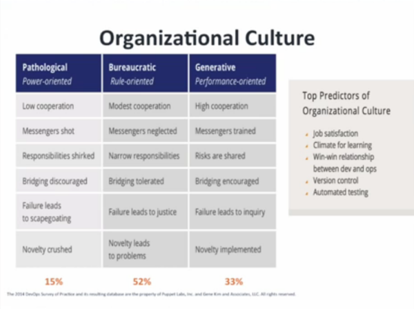 the different types of organizational culture 4 types of organizational culture by the tipster may 14, 2013 how to give good feedback, different kinds of group decision-making processes, and the different modes of engaging with the there's no correct organizational culture for an arts organization all cultures promote some forms.