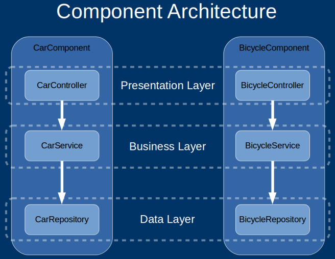 component_arch