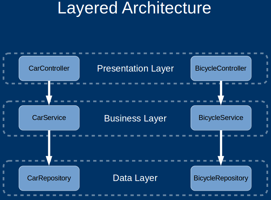 Software architecture vs code by simon brown herbertograca i think its important at this stage to note the basic rules of a layered architecture ccuart Image collections