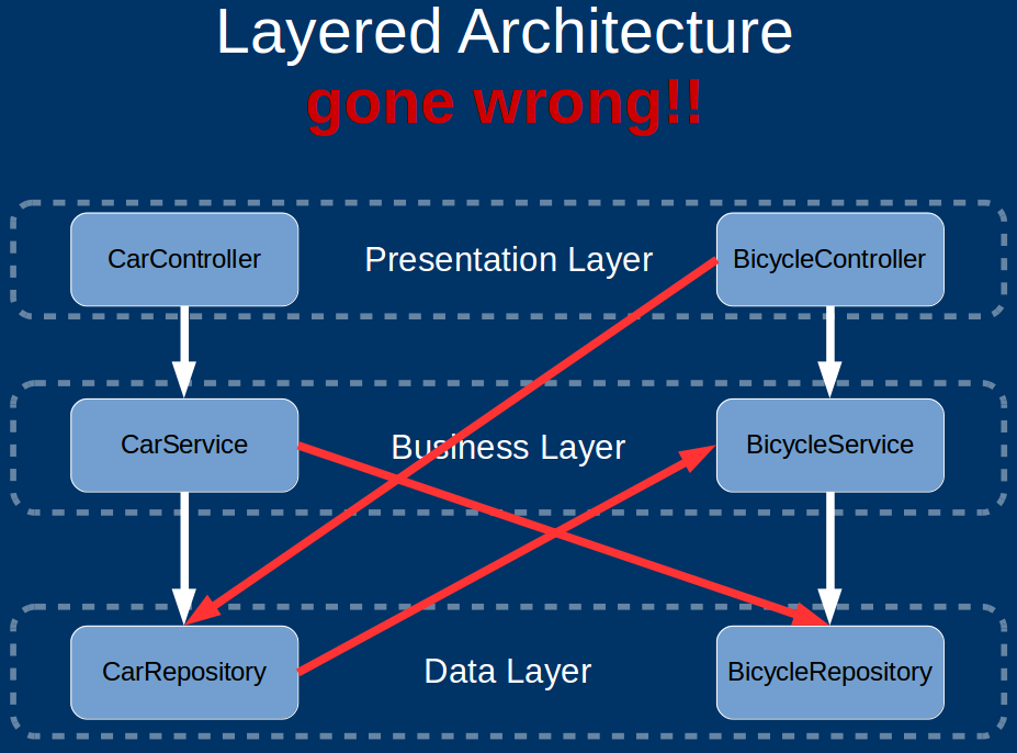 Software architecture vs code by simon brown herbertograca layeredarchgonewrong ccuart Gallery
