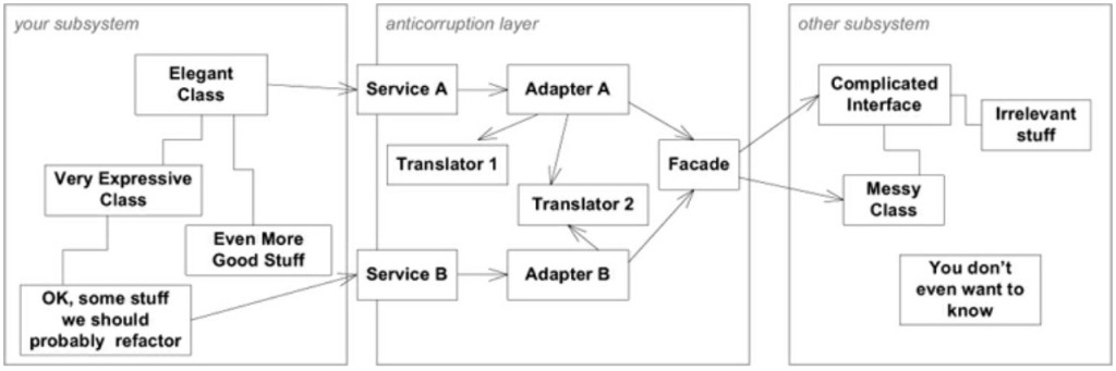 anti-corruption_layer
