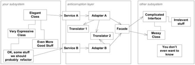 anti-corruption_layer