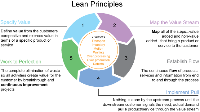leanprinciples