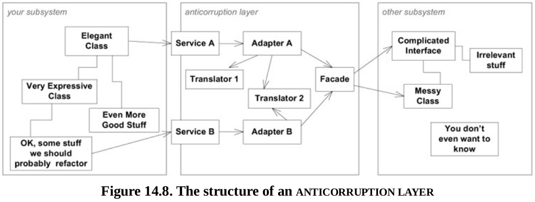 fig_14_8_anticorruption_layer
