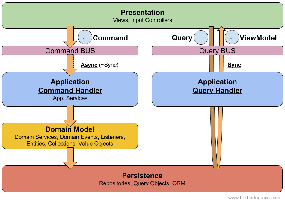From CQS To CQRS Herbertograca Cool Cqrs Pattern