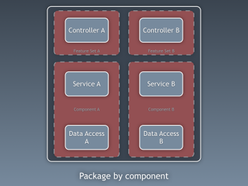 20150308-package-by-component