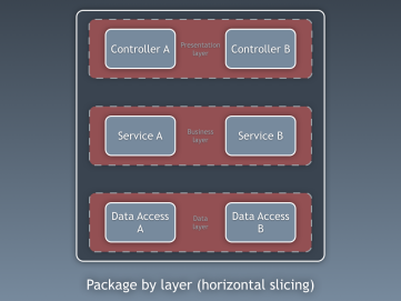 20150308-package-by-layer
