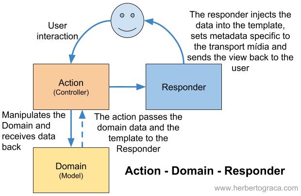 Resource-Method-Representation – @hgraca