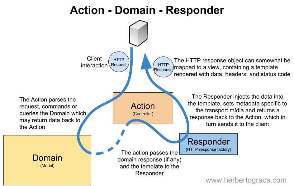 Action-Domain-Responder – @herbertograca