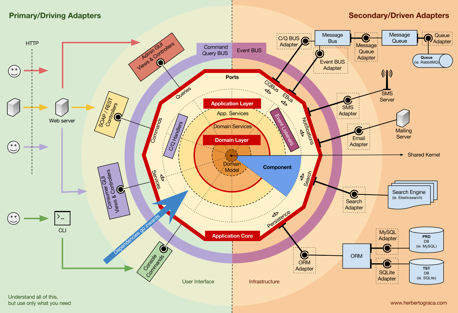 DDD, Hexagonal, Onion, Clean, CQRS, … How I put it all together