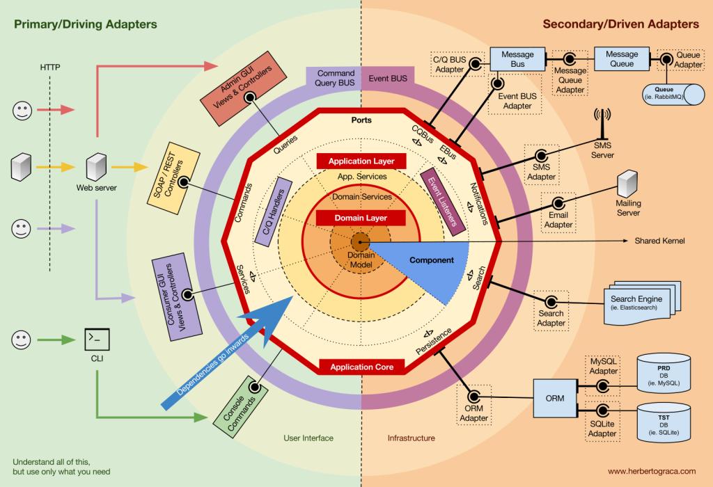 DDD, Hexagonal, Onion, Clean, CQRS, … How I put it all
